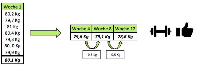 Körpergewicht richtig messen