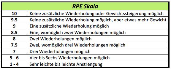 RPE Skala