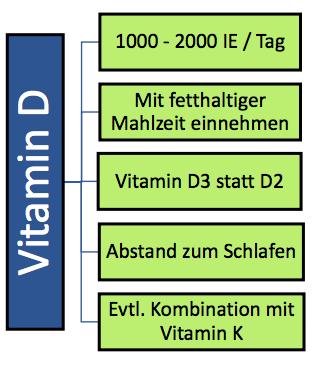 Warum Auch Du Vitamin D Brauchst Teil 2 Die Fitnessanleitung